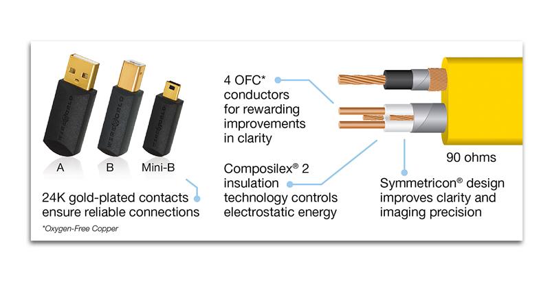 Wireworld Chroma USB Connectors