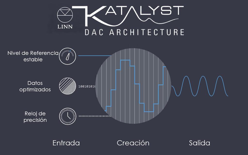 esquema-del-funcionamiento-de-un-dac-con-linn-katalyst-1